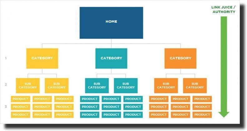 ecommerce SEO scheme