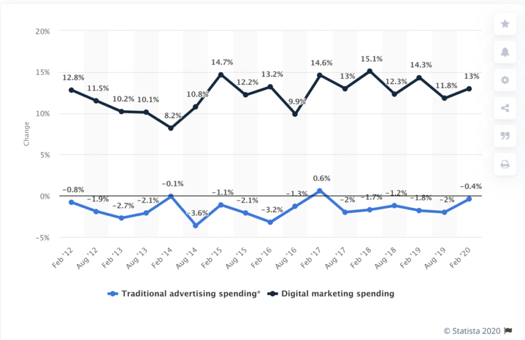 the digital vs traditional marketing budget changes