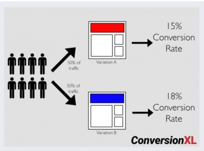 conversion rate Importance of Web Design