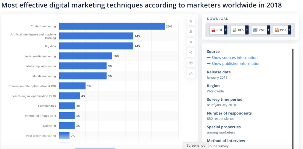 most effective digital marketing techniques