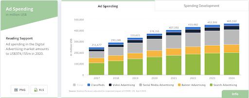 Ad spending in the Digital Advertising market