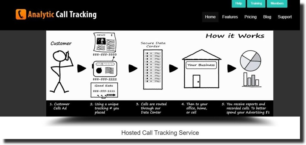 Analytic Call Tracking