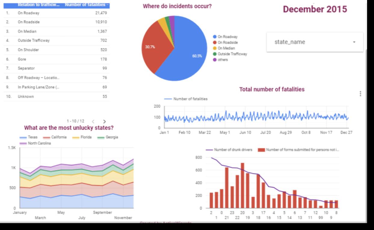website traffic overview Google Data Studio