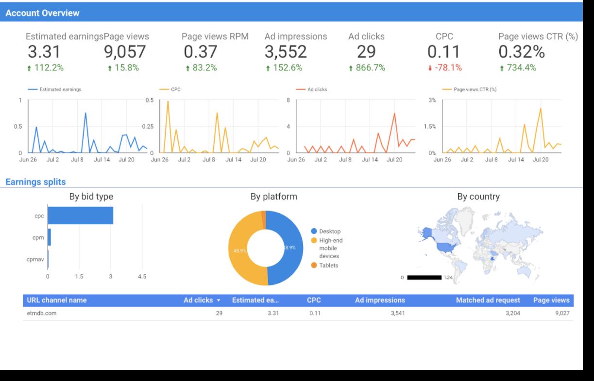 Pay per click campaigns performance Google Data Studio