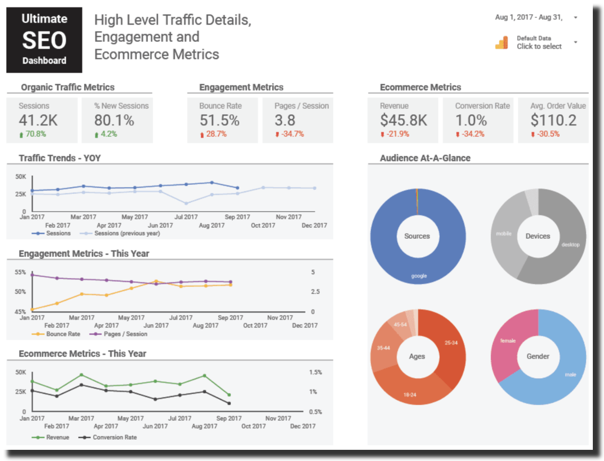 SEO reporting Google Data Studio