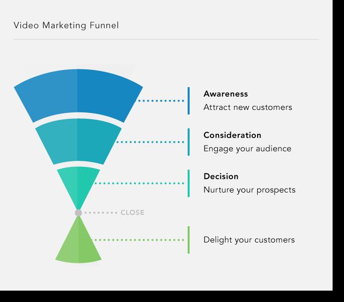 effective video marketing Funnel