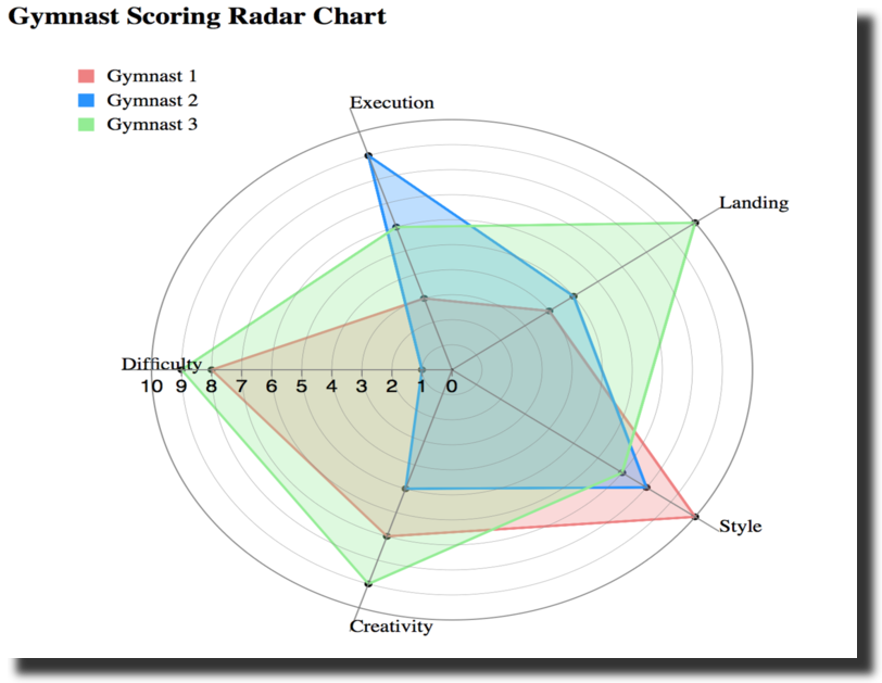 Radar or Spider Chart