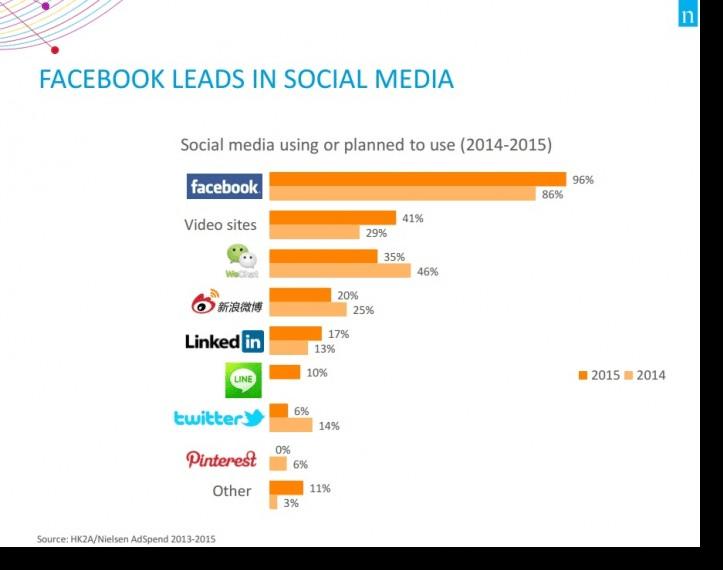 social media using diagram