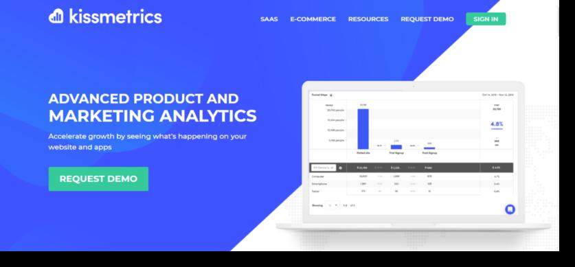 kissmetric for marketing analytics