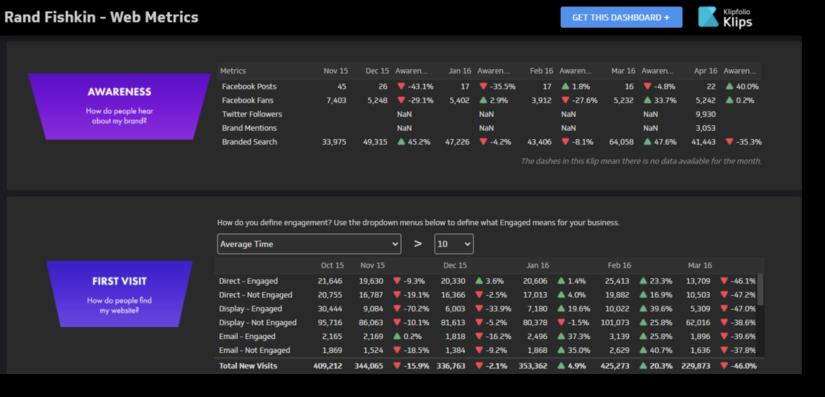 website traffic analytics