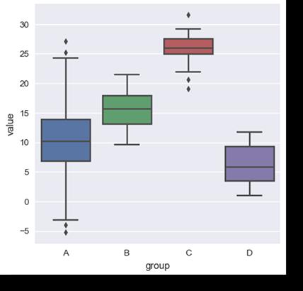 Box Plot data visualization