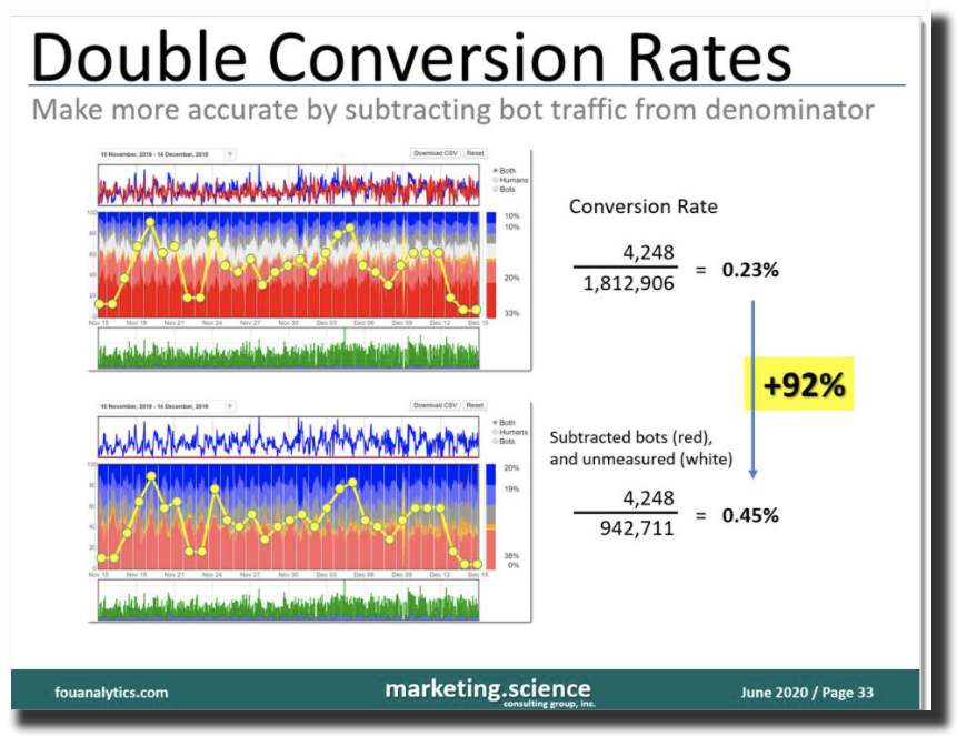 Double Conversion Rates